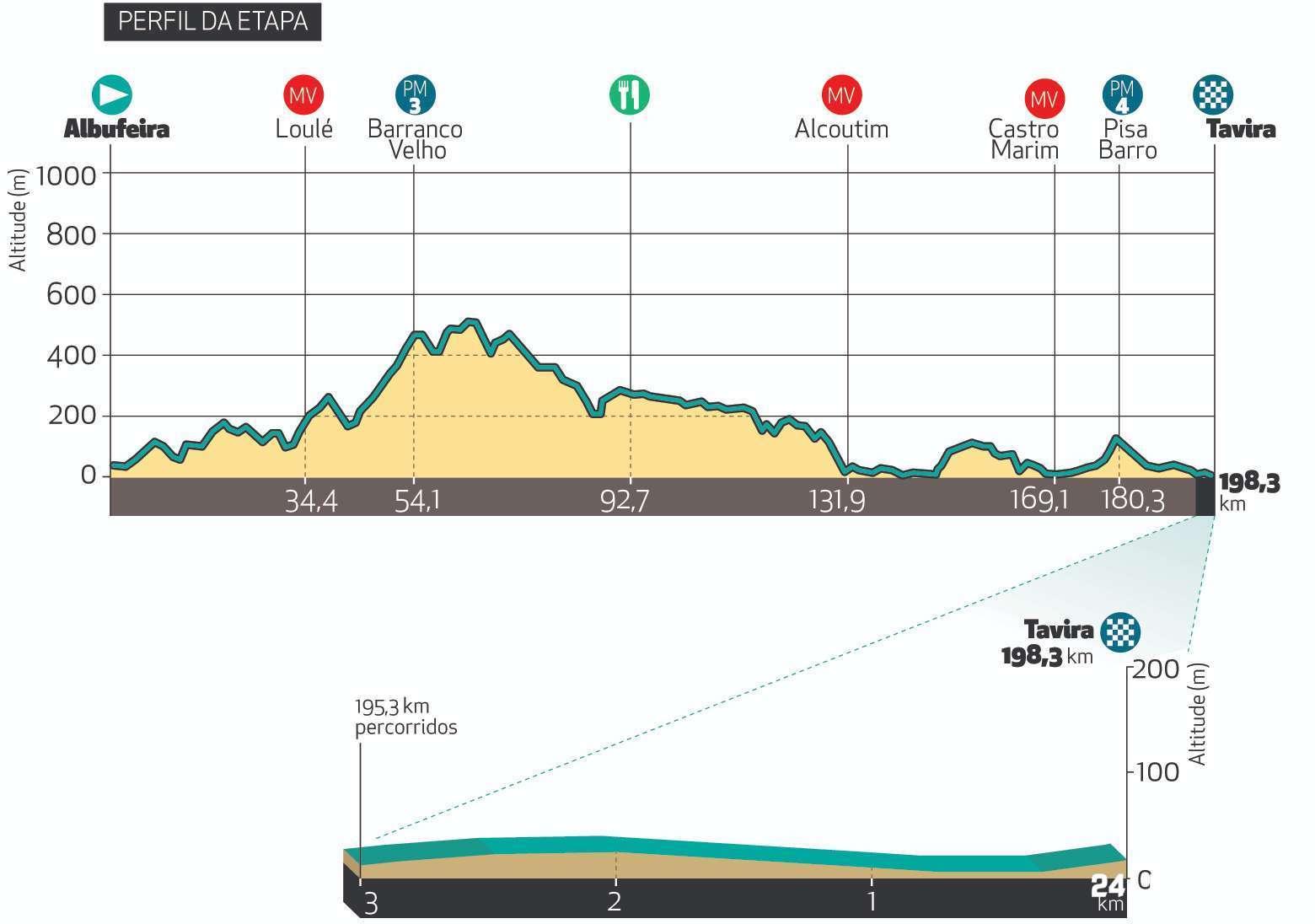 Volta ao Algarve em Bicicleta Live - Stage 4 | Live Race Report ...