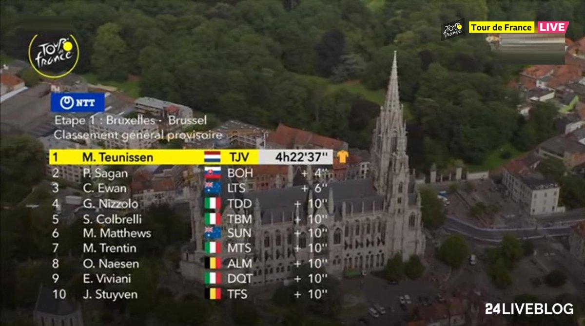 Tour: Teunissen vince allo sprint, è la prima maglia gialla