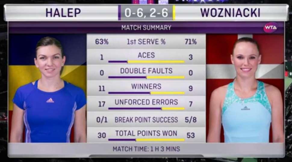 Statistiky zápasu